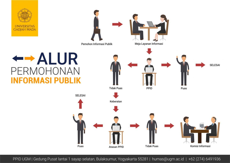 Alur Dan Prosedur Permohonan Informasi Publik Rmasi